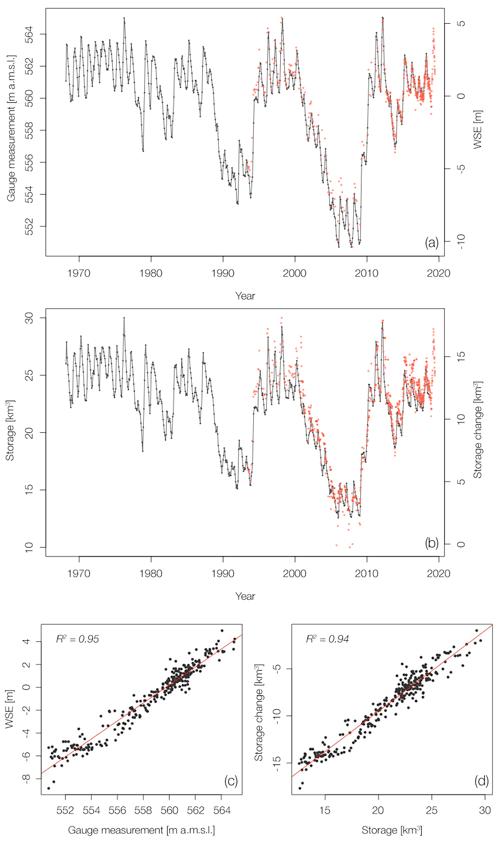 https://www.earth-syst-sci-data.net/12/1141/2020/essd-12-1141-2020-f08