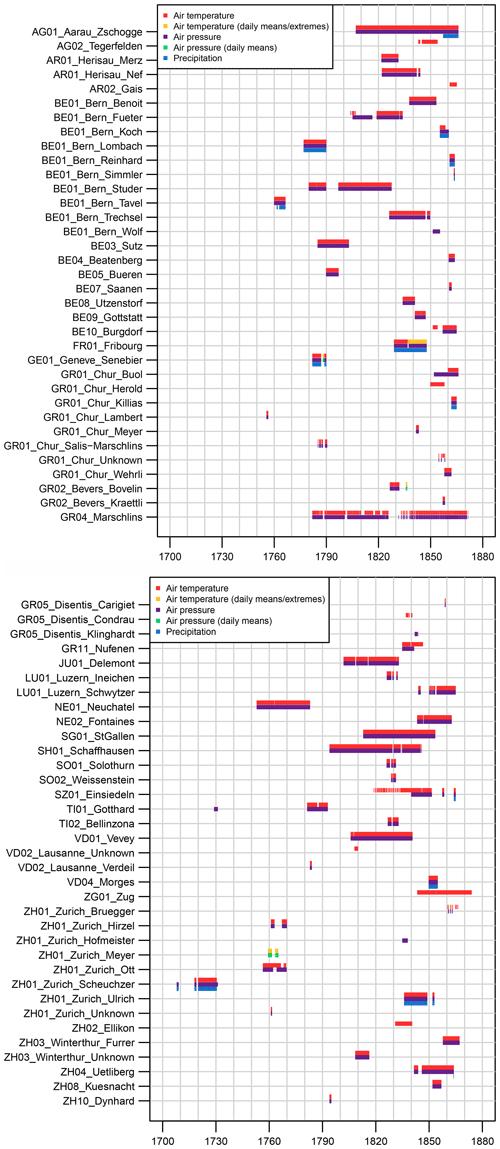 https://www.earth-syst-sci-data.net/12/1179/2020/essd-12-1179-2020-f01-part01
