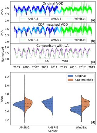 https://www.earth-syst-sci-data.net/12/177/2020/essd-12-177-2020-f03