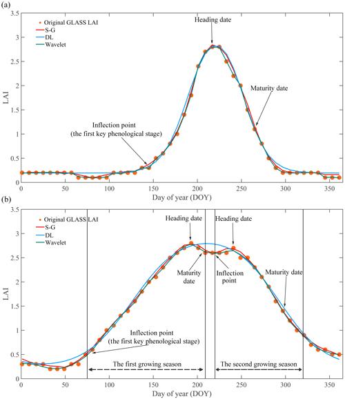 https://www.earth-syst-sci-data.net/12/197/2020/essd-12-197-2020-f04