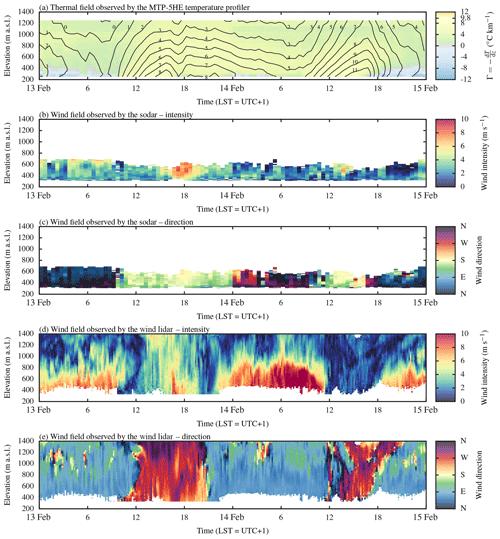 https://www.earth-syst-sci-data.net/12/277/2020/essd-12-277-2020-f07