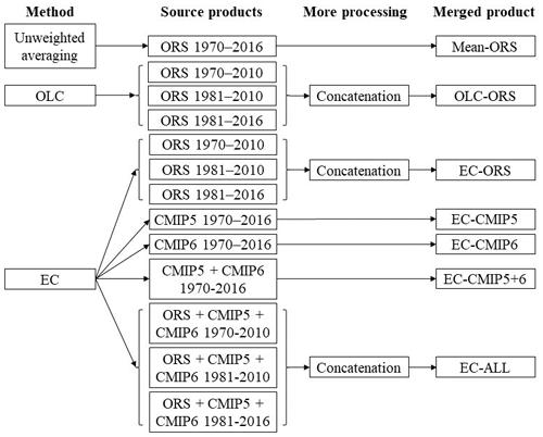 https://essd.copernicus.org/articles/13/4385/2021/essd-13-4385-2021-f01